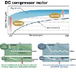 Air Conditioner Inverters (AC Inverters)