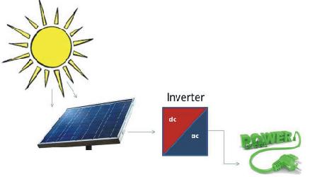 PV Solar energy system